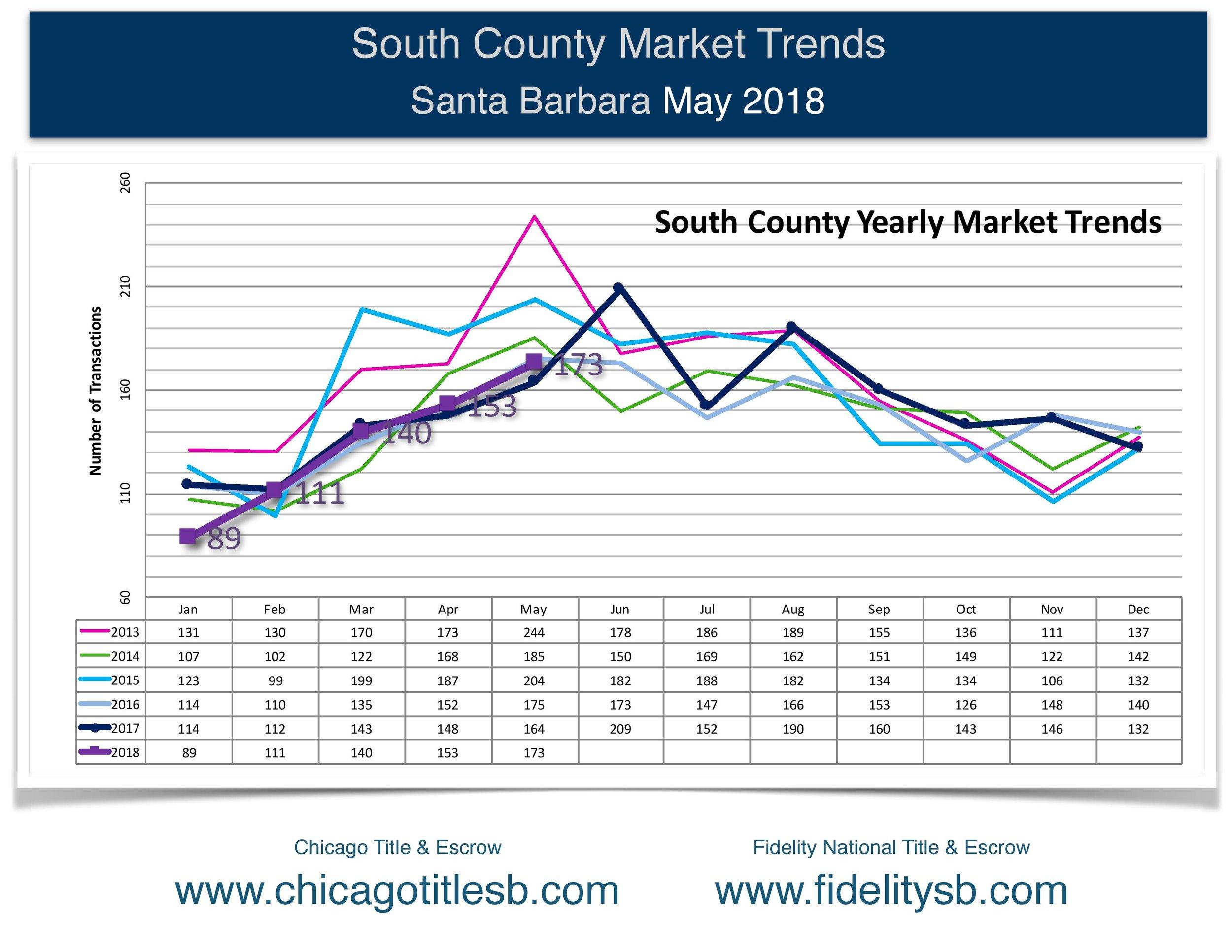 Santa Barbara Market Trends Report, May 2018