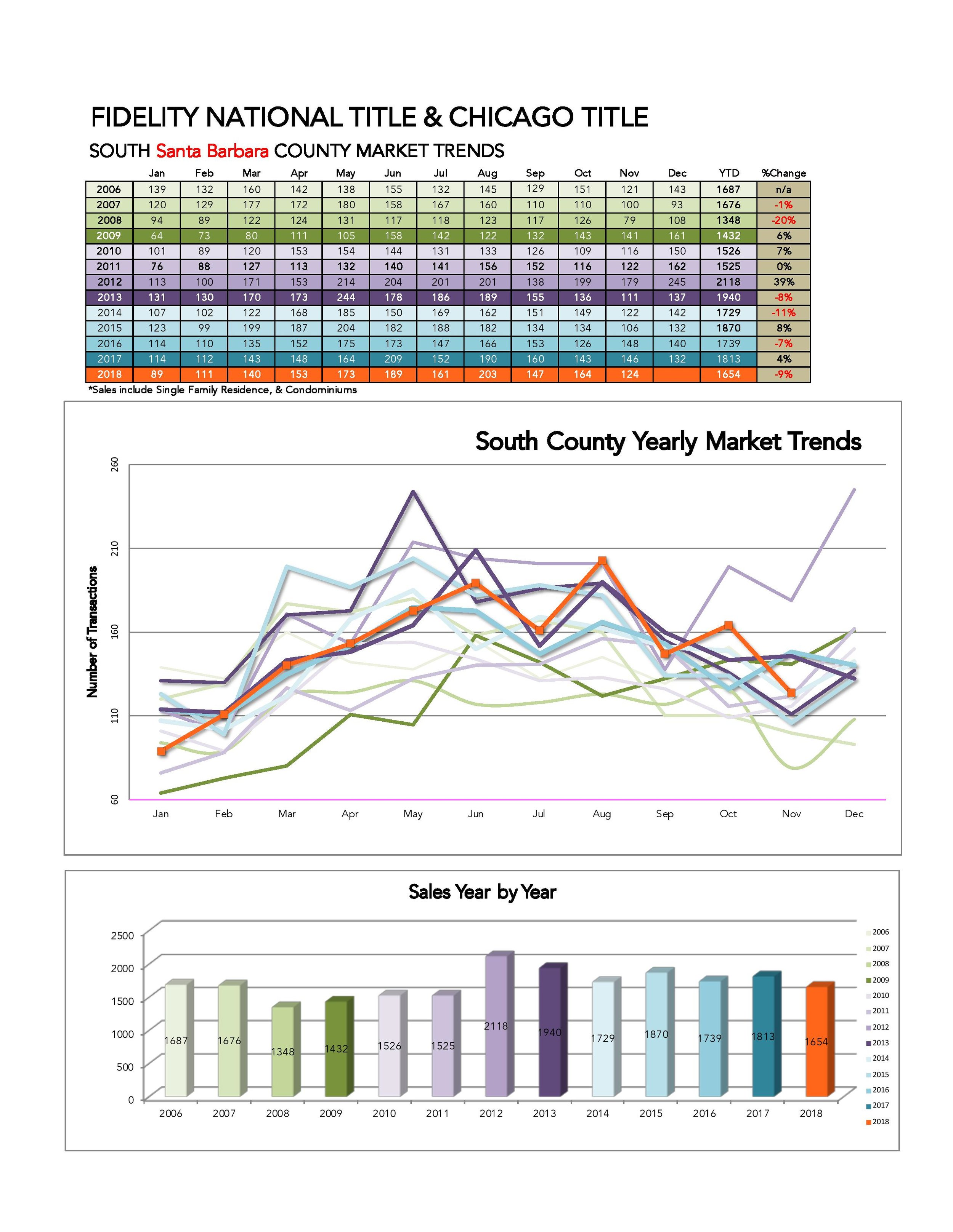 Market Trends yearly 2007 to 2018-page-001.jpg