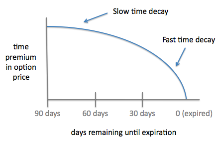 time-decay.png
