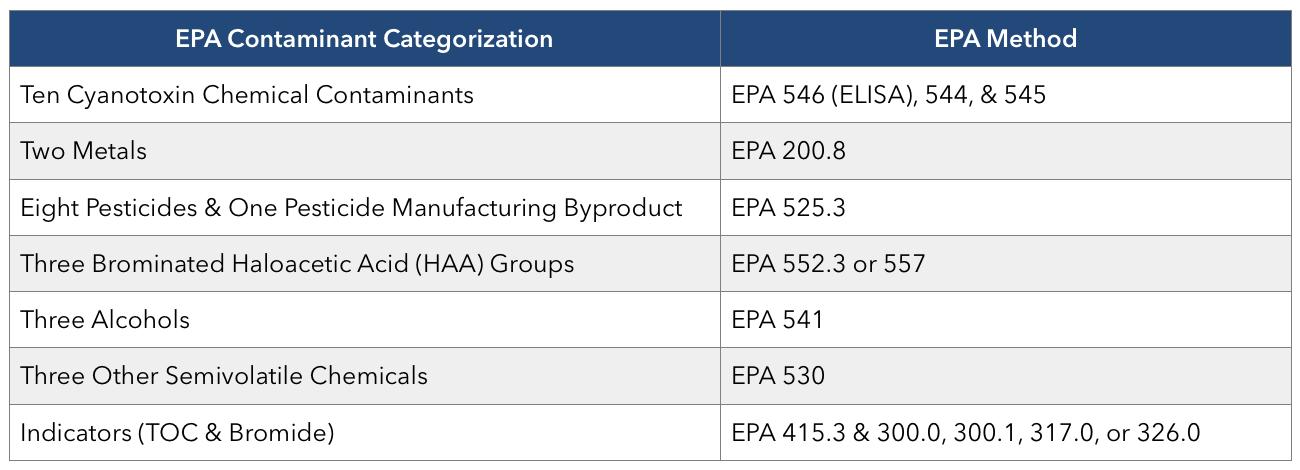 UCMR4 EPA Methods