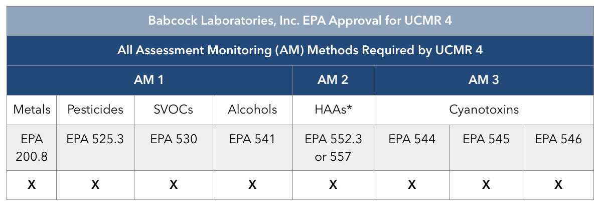 *The EPA states that HAA samples must be analyzed by a UCMR 4 EPA approved laboratory using EPA Method 552.3  or  EPA Method 557 ( see more ).