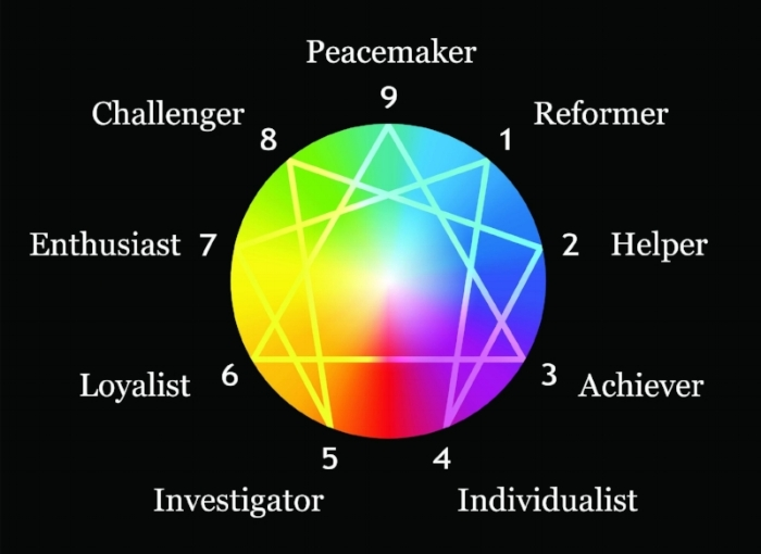 Enneagram Personality Test Workshops Led By Roland Legge