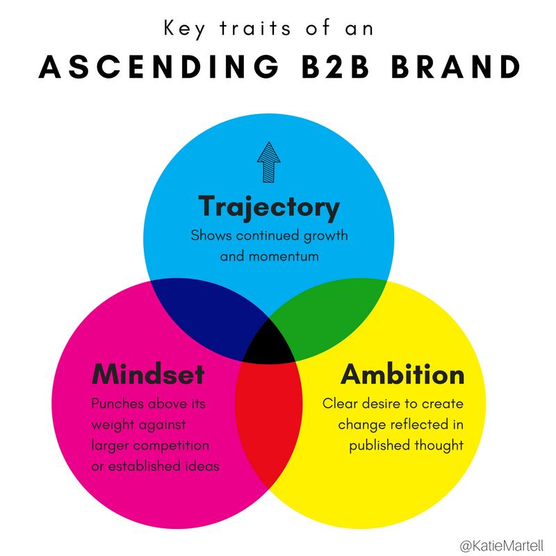 Katie Martell Ascending B2B Brands