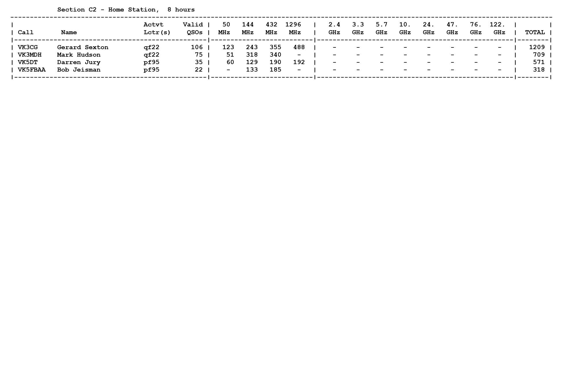 Summer FD Results.jpg