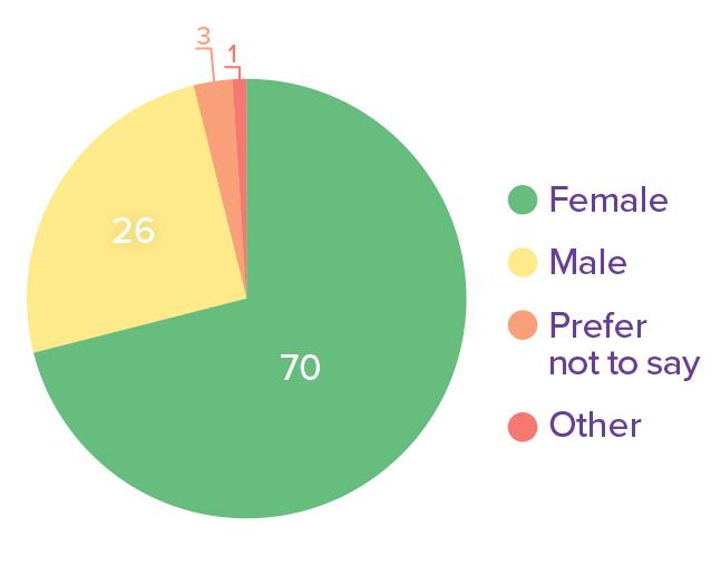 00_TOTAL_RESPONDANTS_gender.jpg