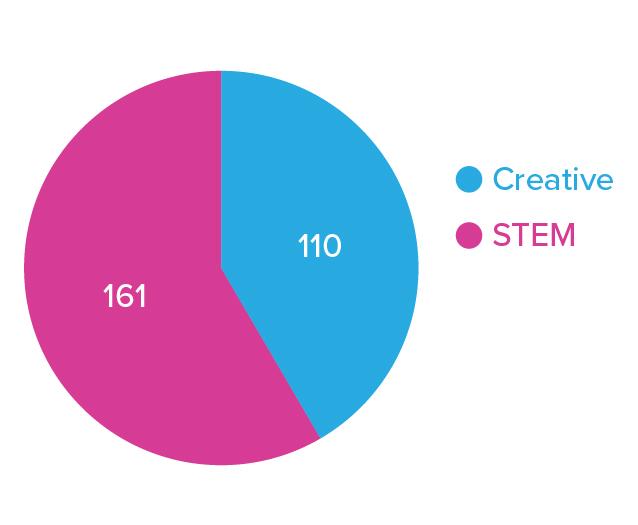 00_TOTAL_RESPONDANTS_Creative_STEM_Creative_STEM.jpg
