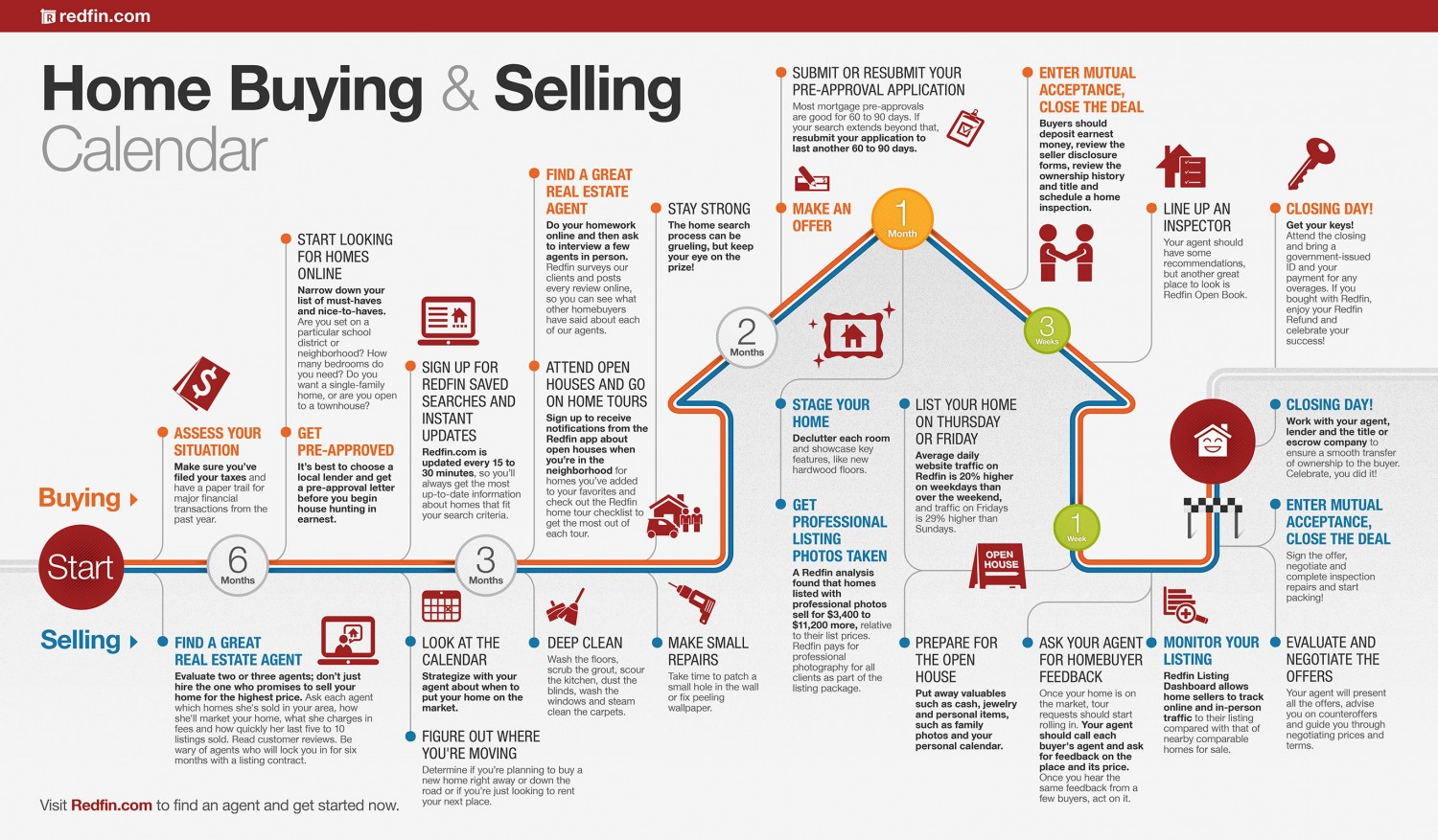This Buying & Selling Roadmap is courtesy of Redfin.com