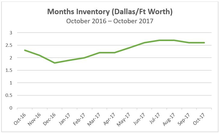 https://www.recenter.tamu.edu/data/housing-activity#!/activity/MSA/Dallas-Fort_Worth-Arlington