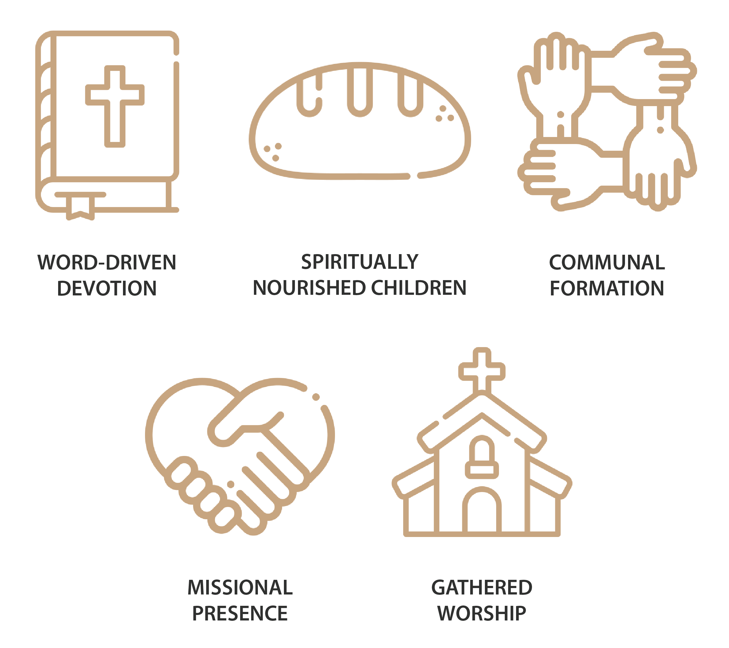 LEFC - Disciple-Making Priorities - square-01.png