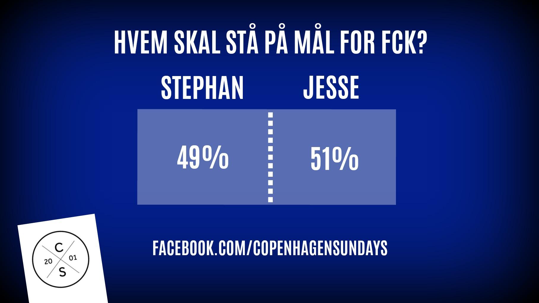 Afstemning forud for sæsons første kamp i Superligaen 2018/19 mod Horsens. Jesse vinder knebent mellem de næsten 2.000 afgivne stemmer (15-16 juli 2018).