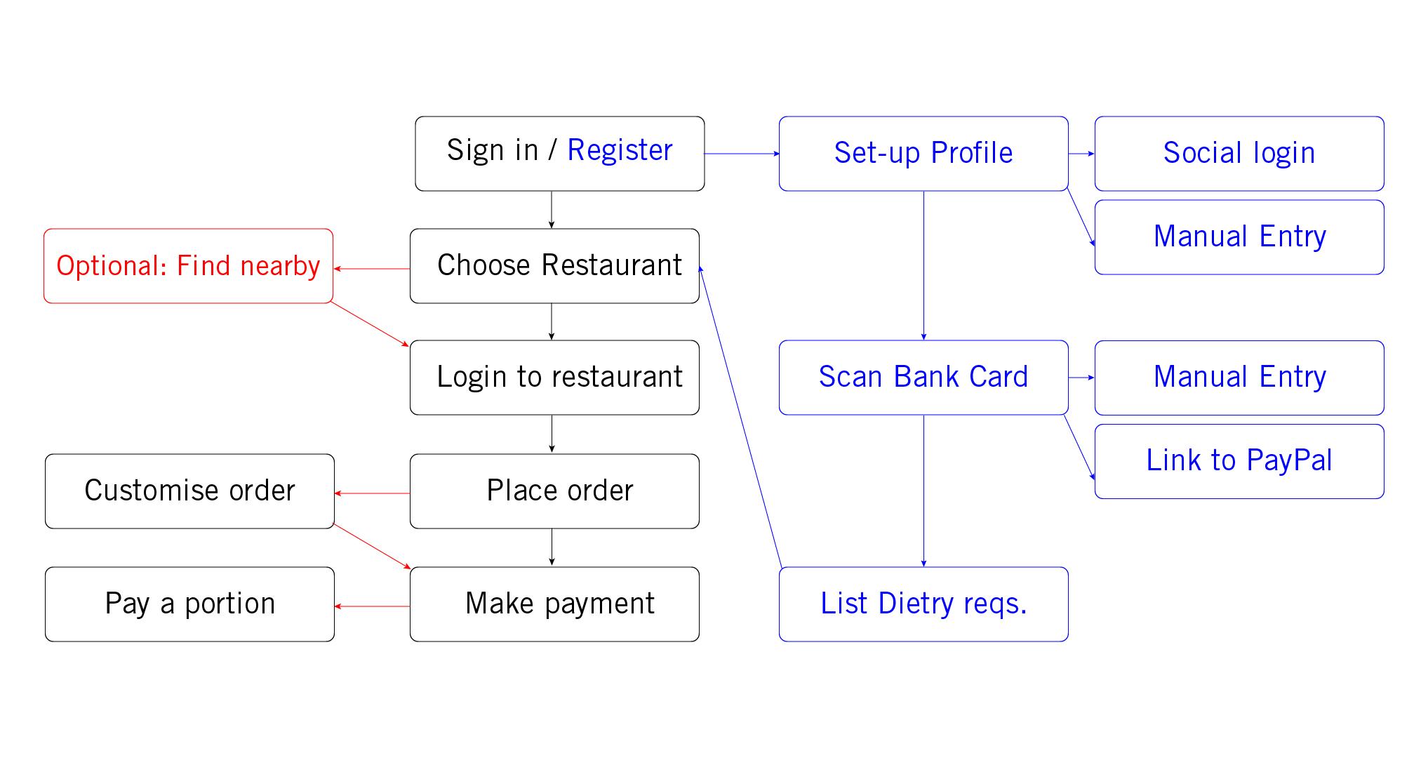 BON APETIT basic userflow