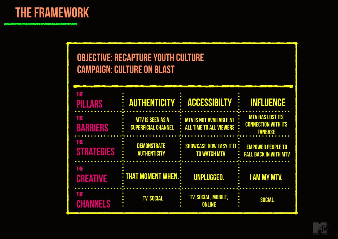 The Communications Framework
