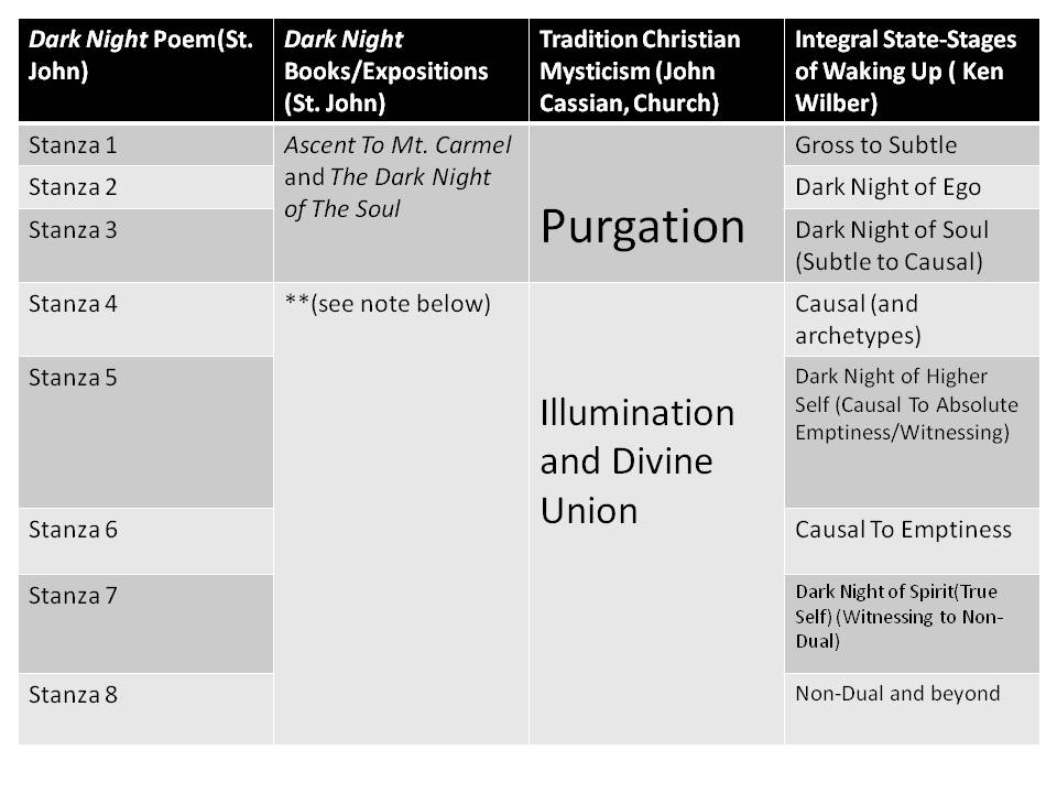 To clarify:  Wilber's five stages  are gross/subtle/causal/Witnessing/Non-Dual. Underhill's are Awakening/Purgative Way/Illumination/Dark Night/Unitive Way. The Christian tradition of CAssian and St. Benedict usually focuses on three: purgation/illumination/union. The point of the stages is to help guide you, you can be in more than one at once. There is no need to obsess about where you are, etc.
