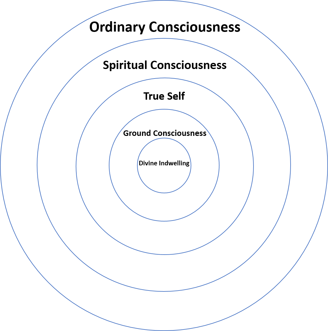 Levels of Consciousness.png