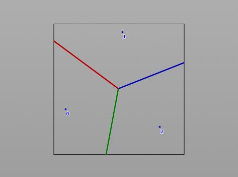 여기에 cell 2 가 더해지면, cell 0 과 2 사이는 초록선으로 분할되고 cell 1 과 2 사이는 파란선으로 분리된다.