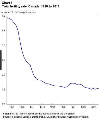 canada fertility rates graph.jpg