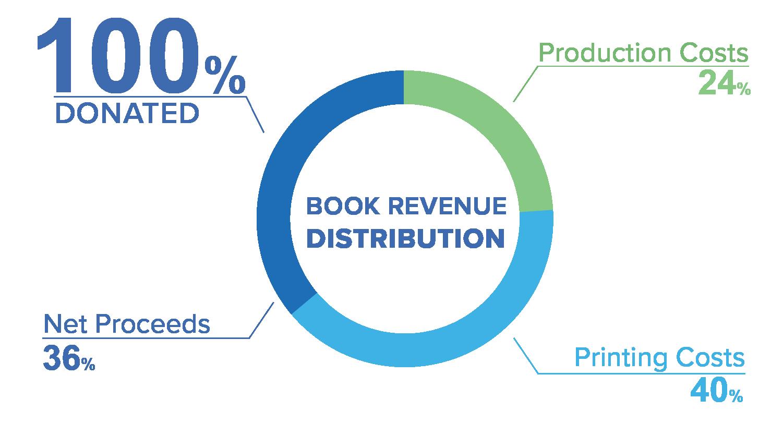 Revenue-Distribution-Chart.png