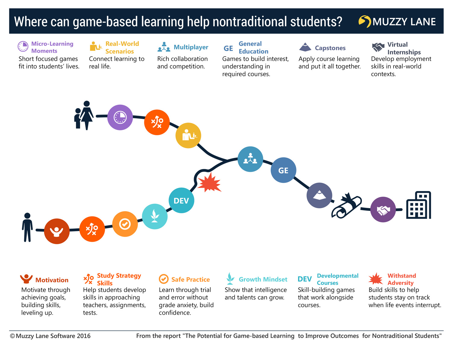 Journey Map showing where in the student journey GBL has the potential for impact.