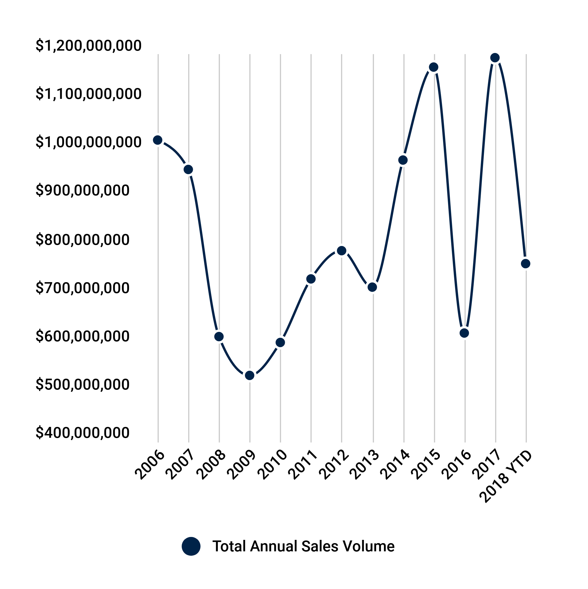 Total Annual Sales Volume
