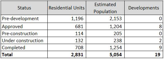 Hillhurst Sunnyside Planning Committee Development Tracking | Current as of September 2019
