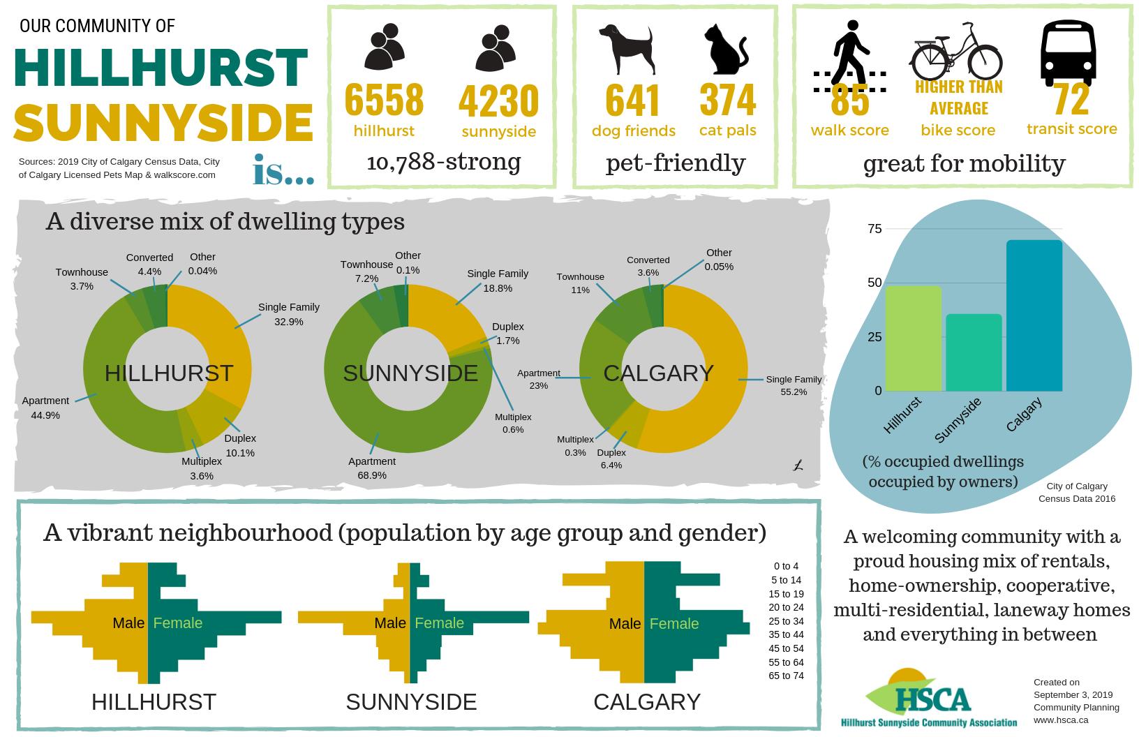 Hillhurst Sunnyside Factsheet | September 3, 2019