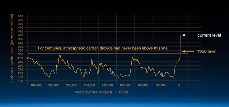 Data and chart from National Oceanic and Atmospheric Administration .