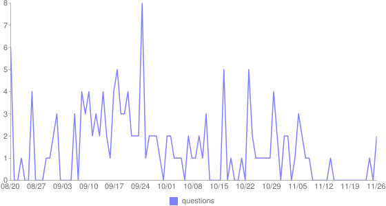 CMS Usage per day - Contributions and Views