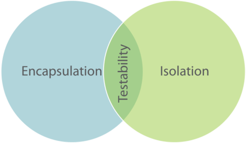 Credit to Mark Seemann's post called  Functional design is intrinsically testable
