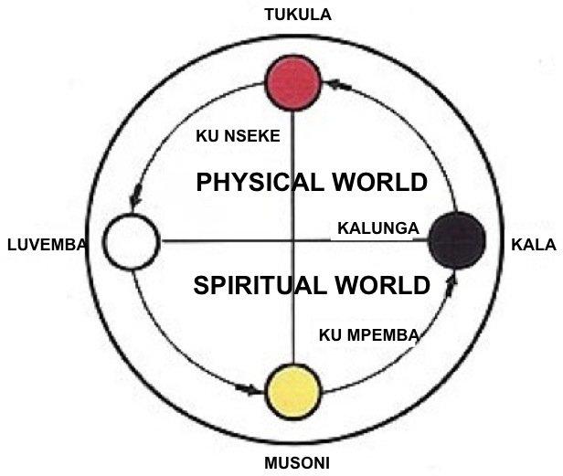 Kongo Cosmogram