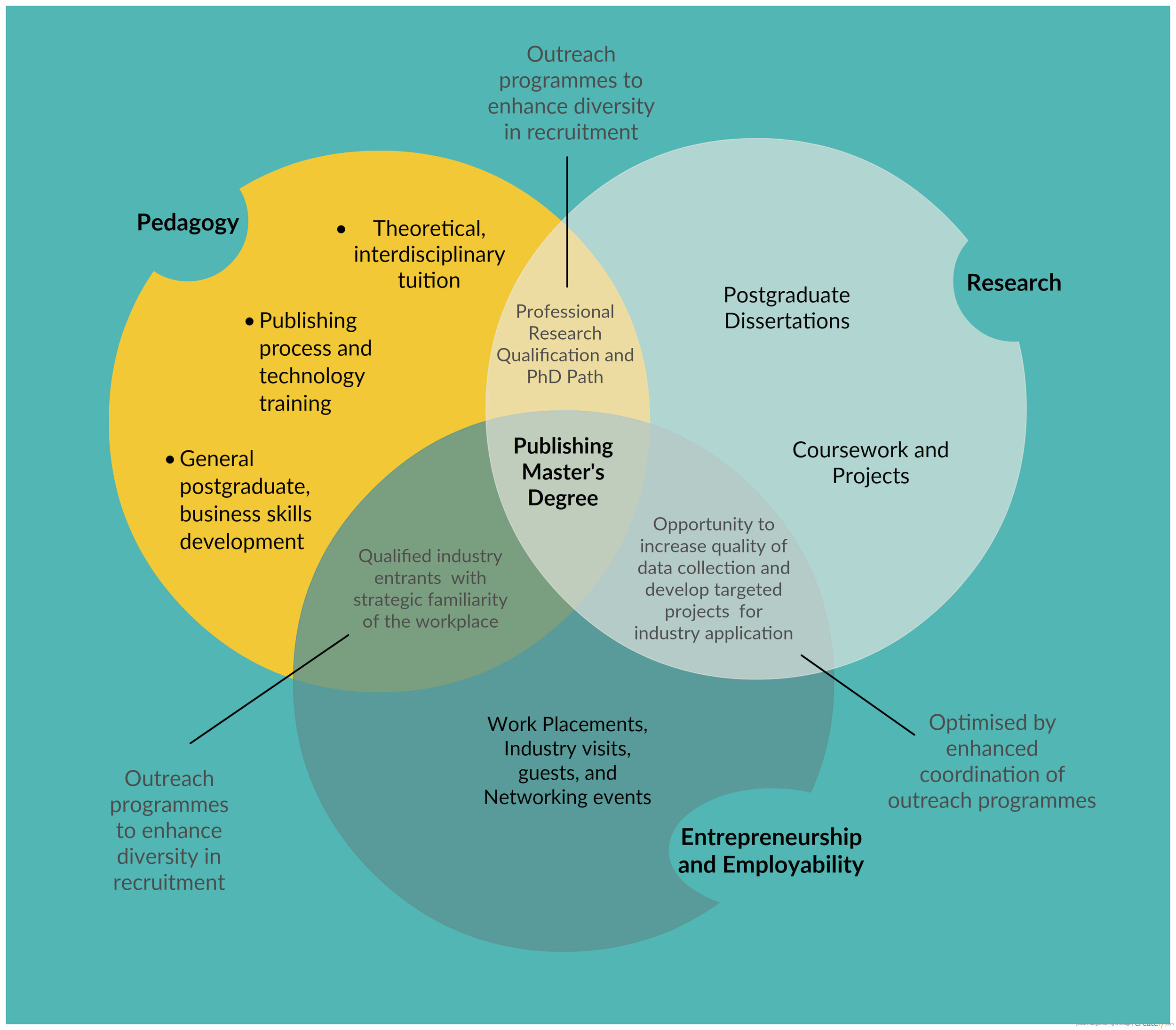 Venn diagram demonstrating the overlap and outcomes of a balanced programme in publishing education