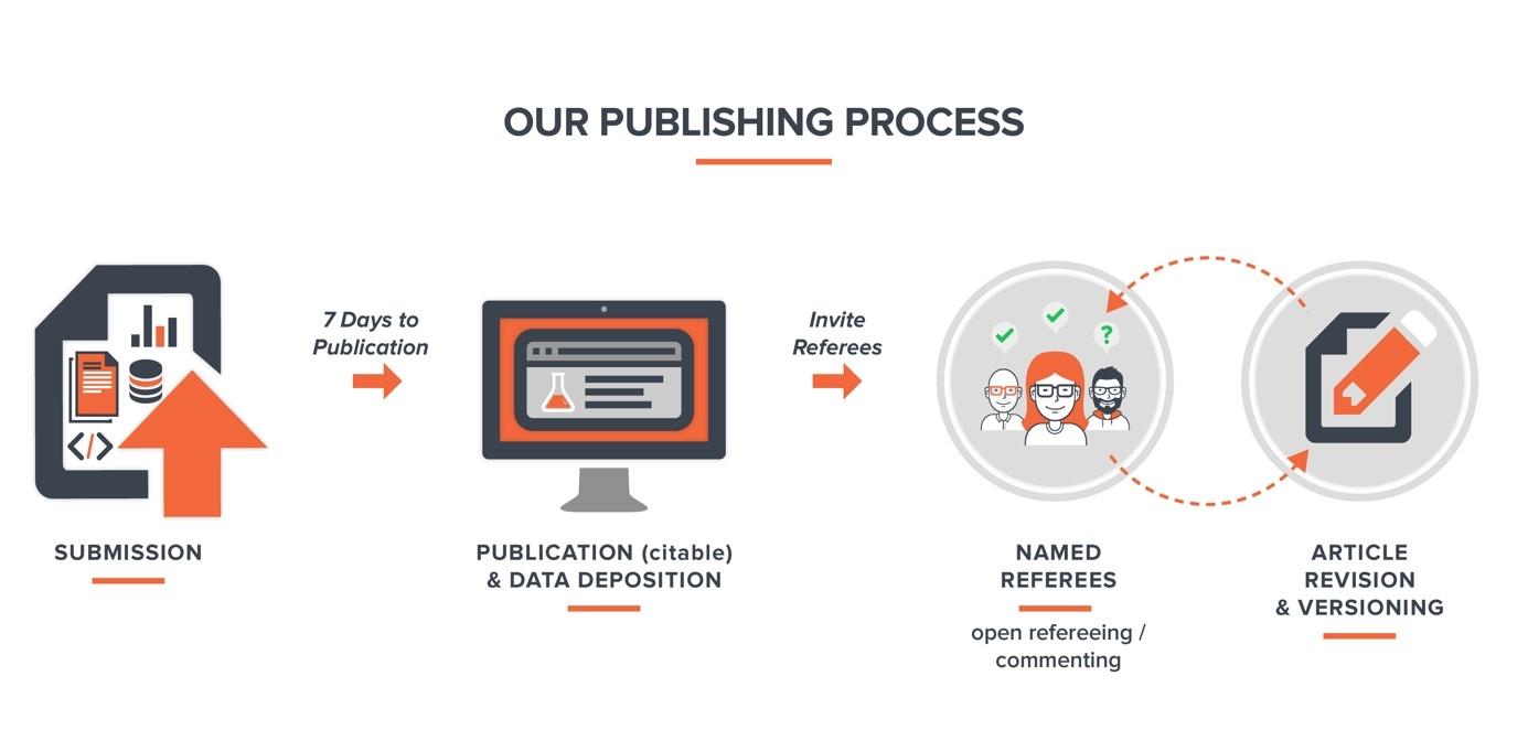F1000RESEARCH PUBLICATION PROCESS