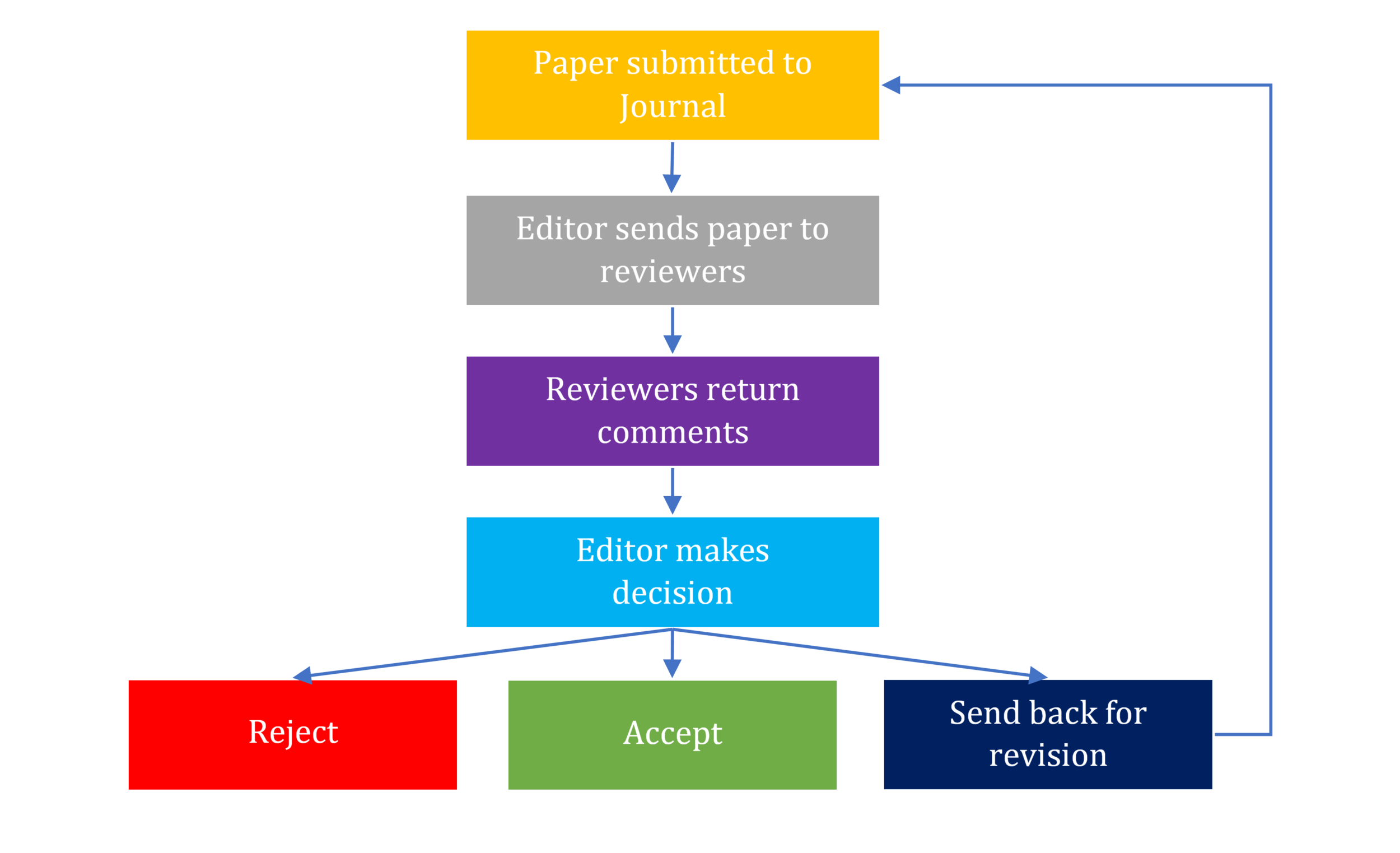 THE PEER REVIEW SYSTEM