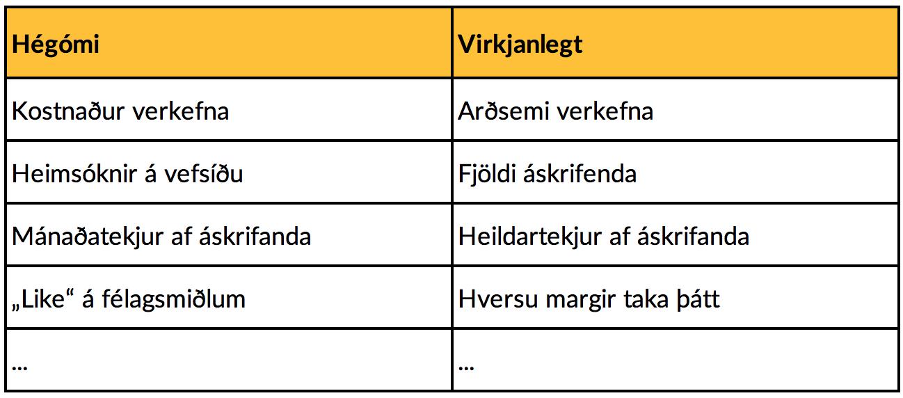 Hégóma- og virkjanlegir mælikvarðar (e. Vanity and Actionable metrics)
