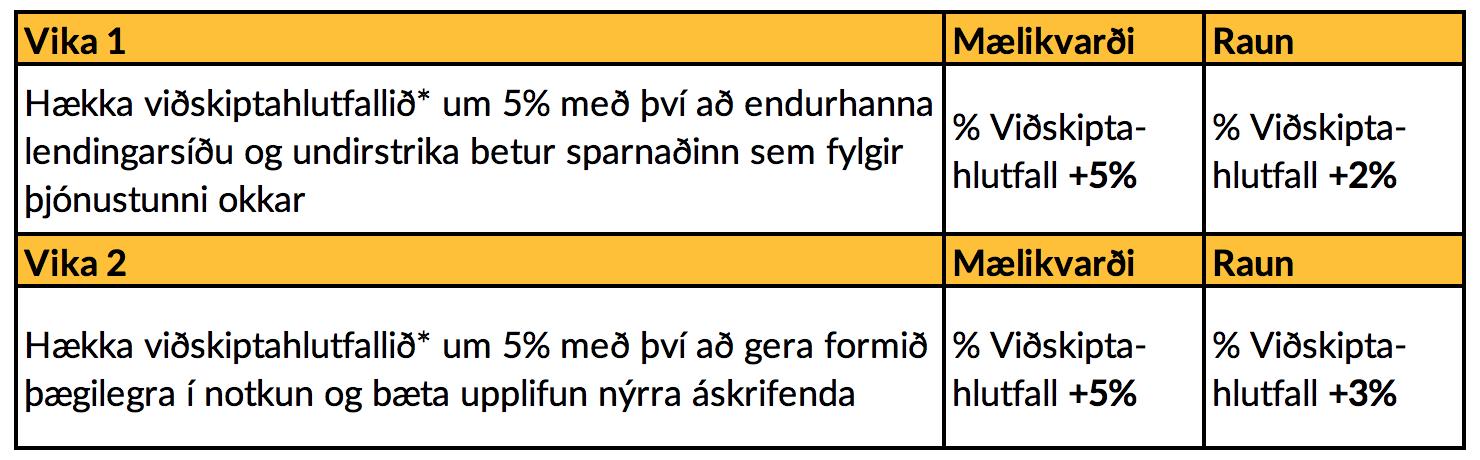 Dæmi um verkefnalista, *Viðskiptahlutfall er þýðing á hugtakinu Conversion Ratio