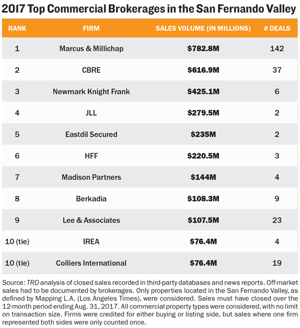 top-commercial-brokerages-in-san-fernando-valley.jpg