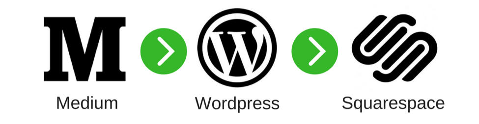 Medium → Wordpress → Squarespace
