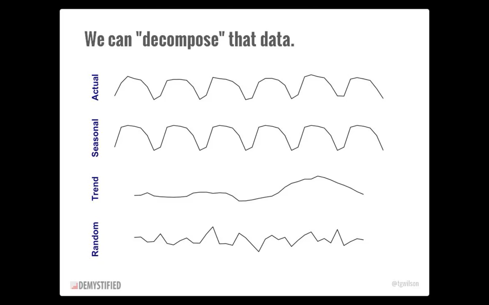 Digital marketing data is very susceptible to seasonal fluctuations. That's why it's helpful to look at your analytics on a weekly basis to minimize making decisions based on noise.  Image via Tim Wilson, Analytics Demystified.