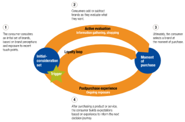 An example of a non-linear, circular journey by McKinsey.  Image via McKinsey