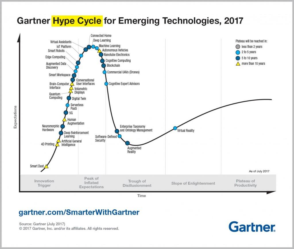 Gartner Hype Cycle for Emerging Technologies, 2017. Image via Gartner.