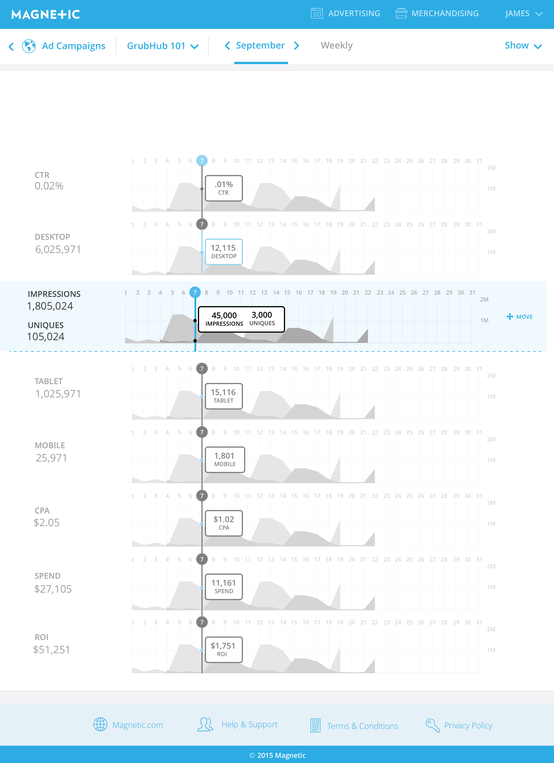 Dashboard (Charts) (Move).png