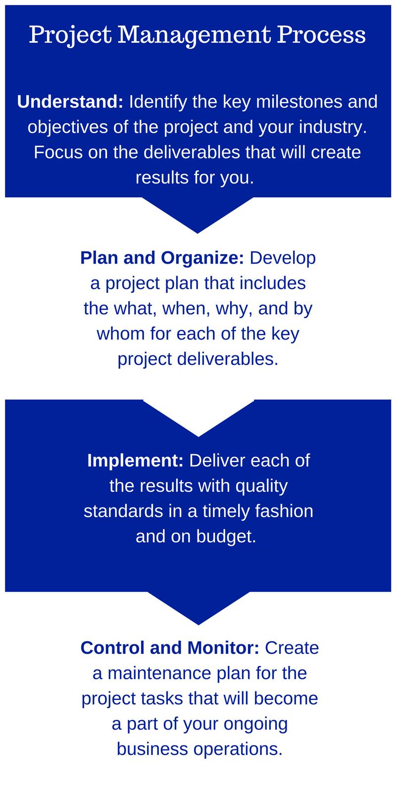 Project Management Process.png