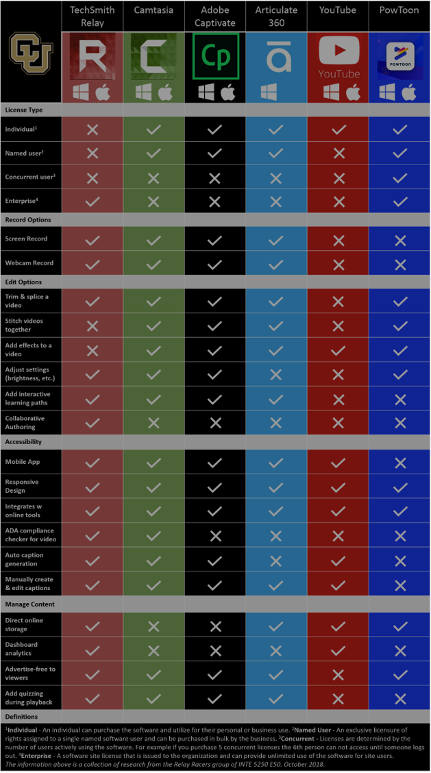 TechSmith Relay Head to Head Comparison - Click to learn more