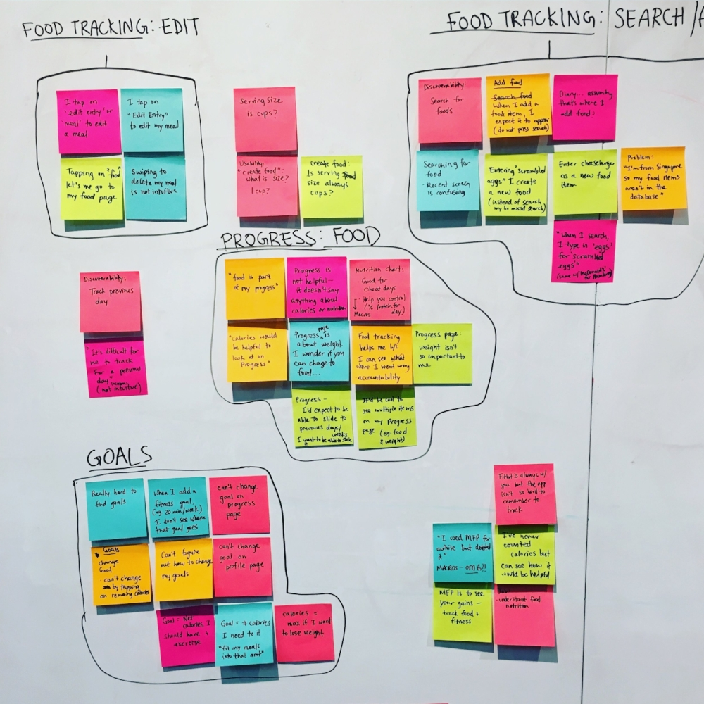 Affinity mapping to identify pain points