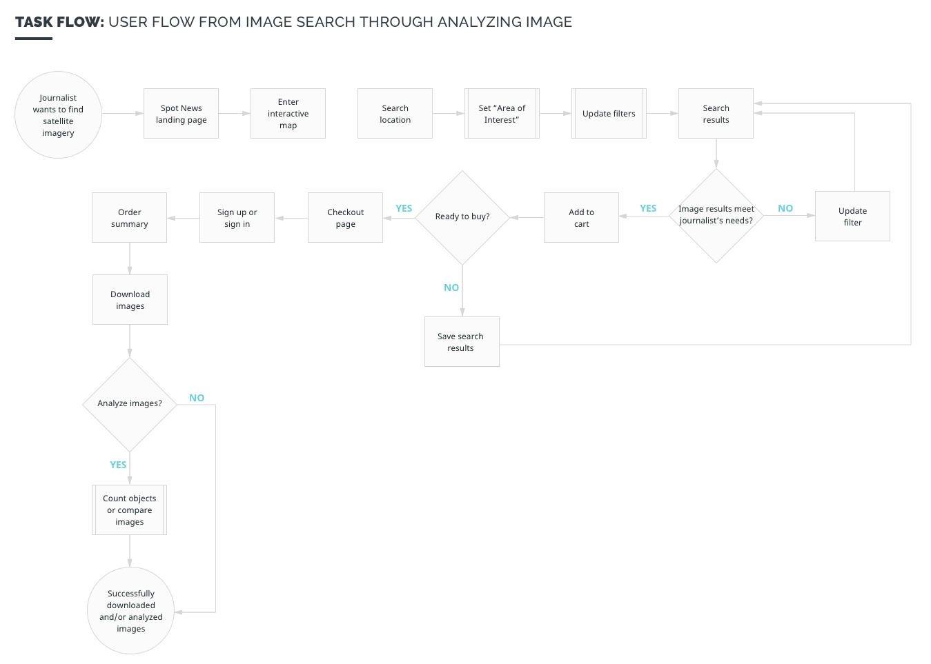 Task flow for a core use case