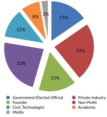 Attendee Breakdown Graph.png