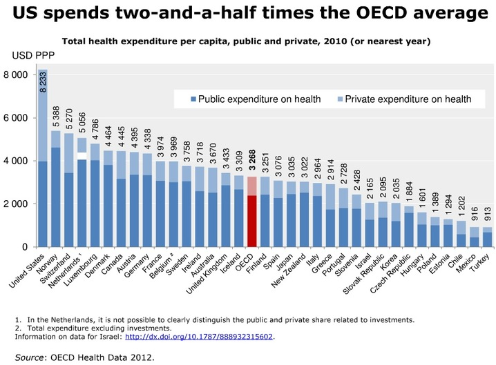 Spending on healthcare by country, from  http://www.pbs.org/newshour/rundown/health-costs-how-the-us-compares-with-other-countries/