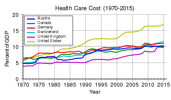 Healthcare costs continue to increase and show no sign of flattening out. From https://en.wikipedia.org/wiki/List_of_countries_by_total_health_expenditure_per_capita