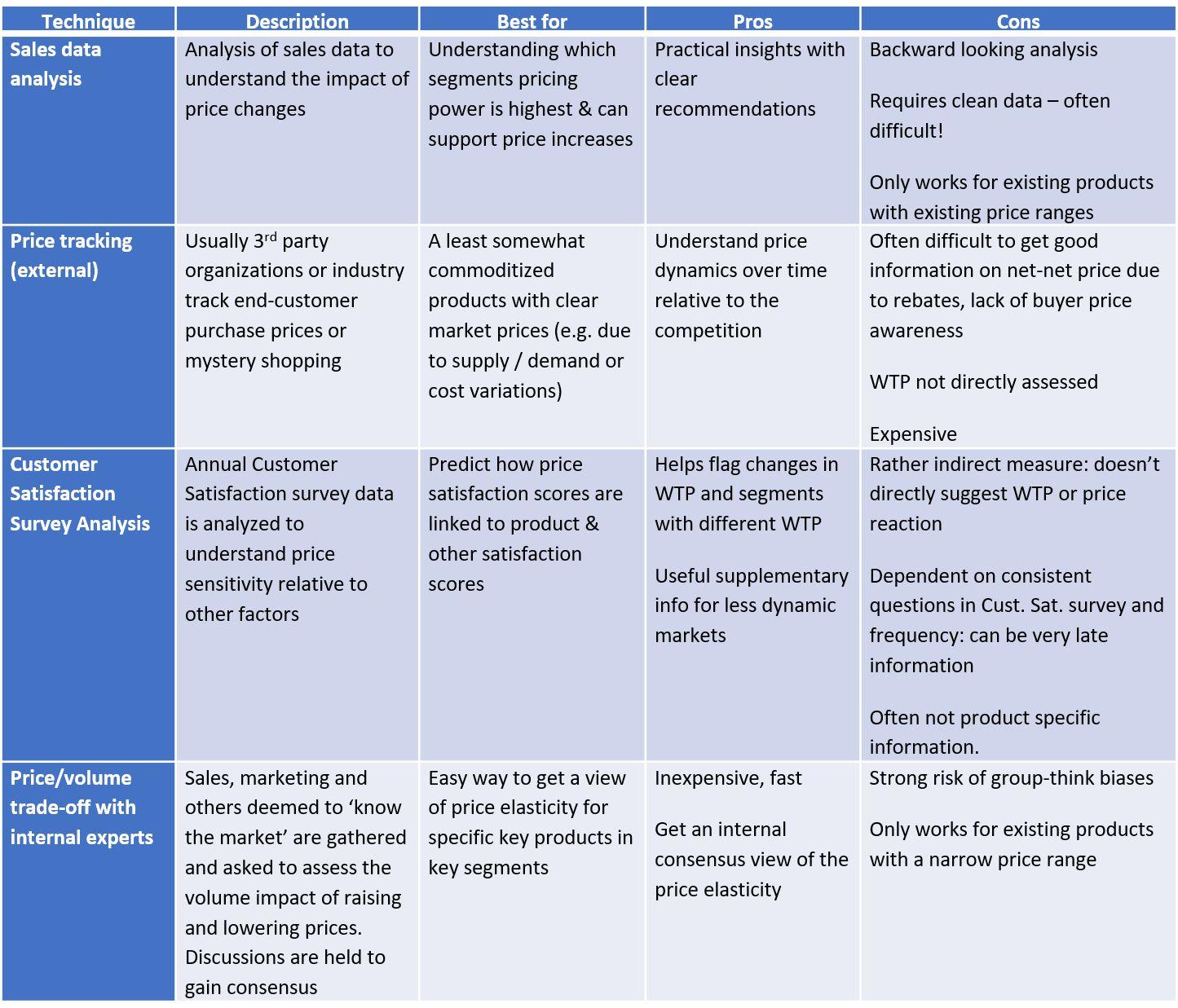 Table 4: Historical price analysis