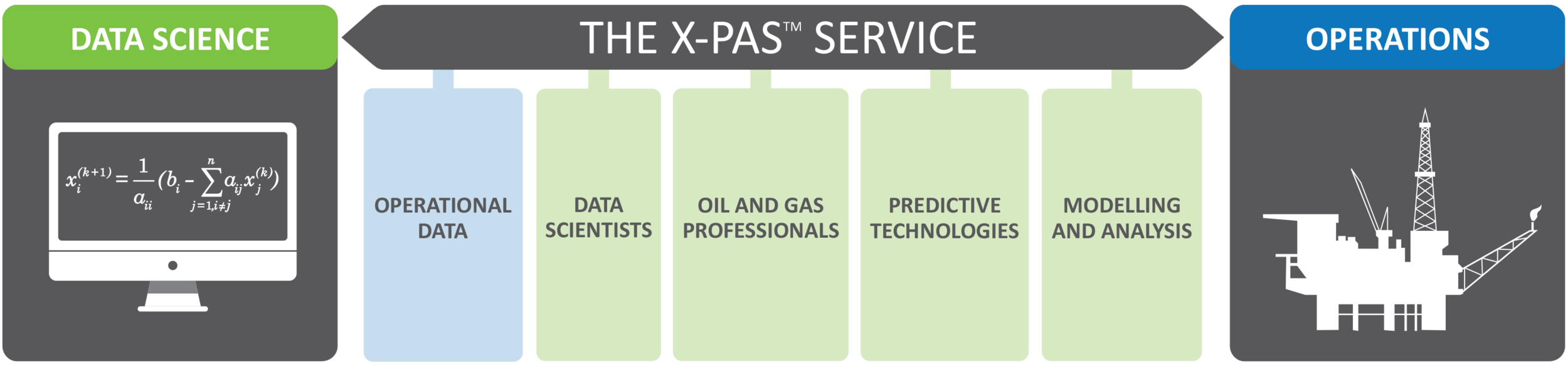 XPAS Bridging the Gap