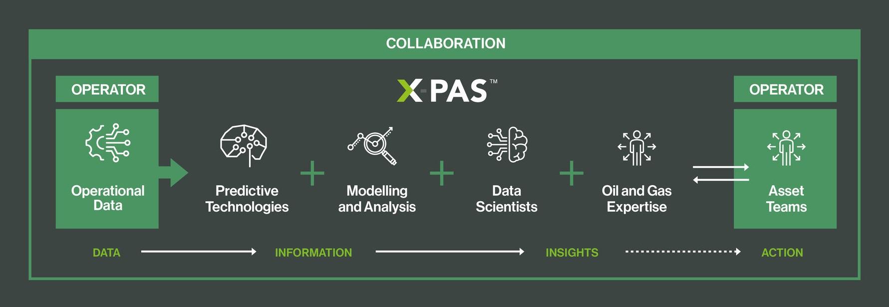 The XPAS Service